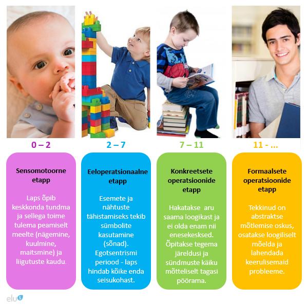 kognitiivse arengu 4 etappi