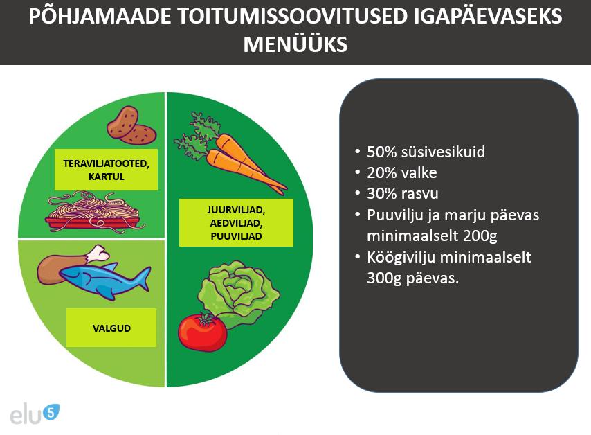 Elu5-põhjamaade toitumissoovitused