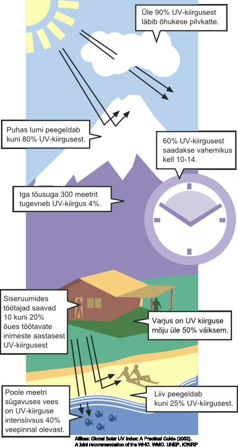 UV-kiirgus1