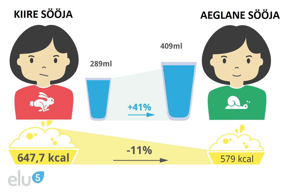 Elu5-Kiire söömine vs aeglane söömine