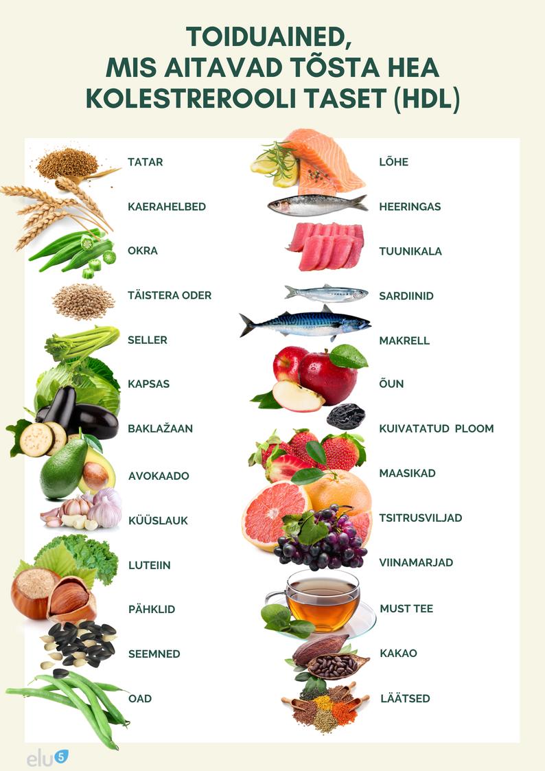 Elu5_Toiduained_mis_aitavad_tõsta_hea_kolesterooli_ehk_HDL_kolesterooli_taset_