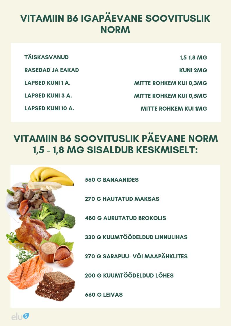 B6 vitamiini annustamine