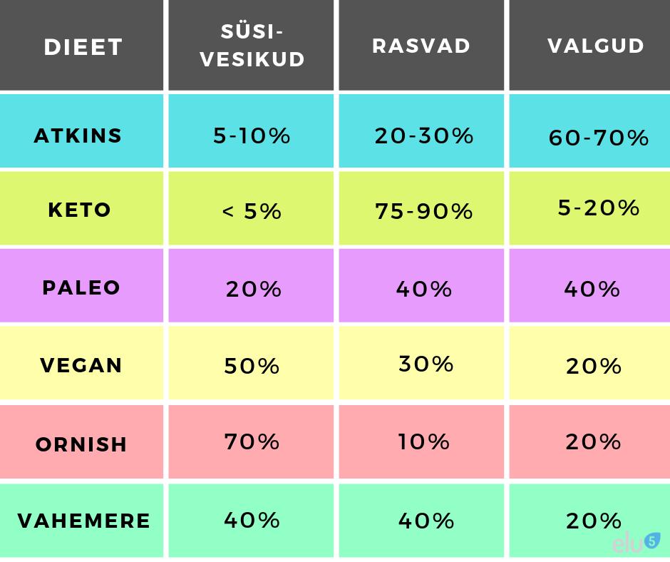 Elu5 - Erinevate dieetide võrdlus_atkinsi dieet_Paleo_dieet_Keto-dieet_Vahemere_dieet_ornish_dieet_Vegan-dieet