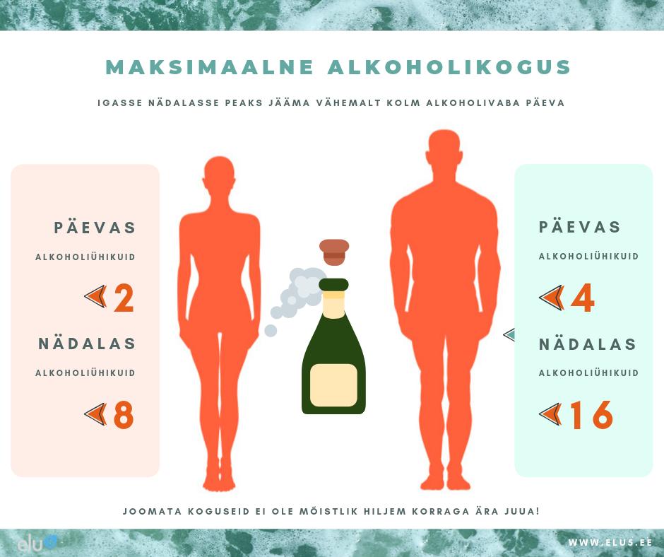 Maksimaalne alkoholikogus naistel ja meesetel